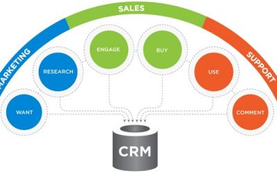 Ecommerce CRM solutions and platforms